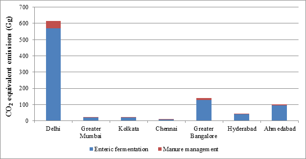 Sector-wise Assessment of Carbon Footprint across Major