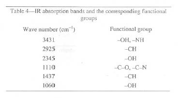 Untitled document - Ir absorption table functional groups ...